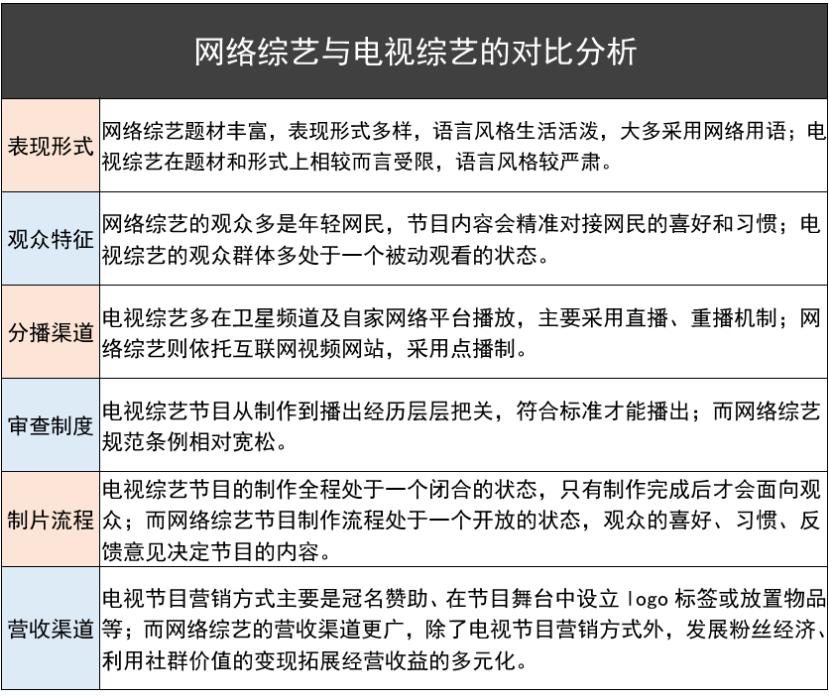 分析盘点:真实数据下的2019中国综艺节目插图16