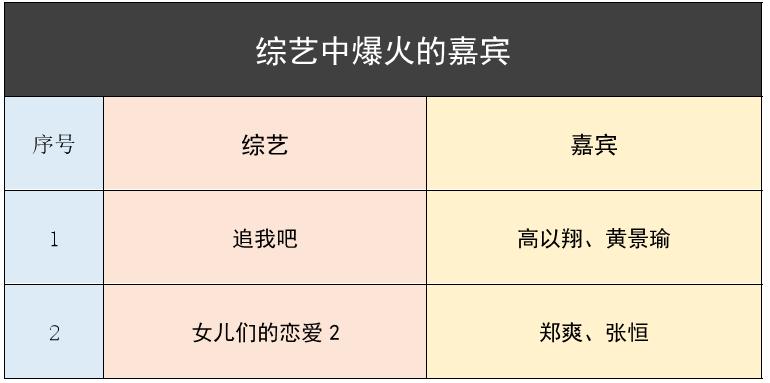 分析盘点:真实数据下的2019中国综艺节目插图18