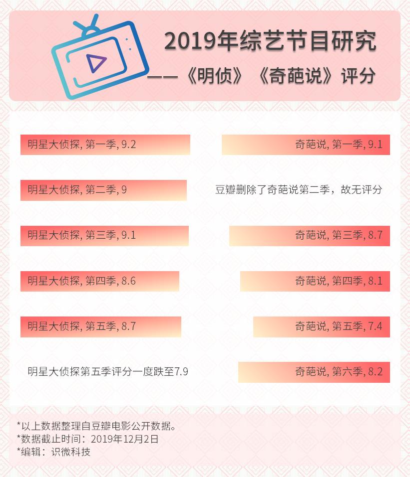 分析盘点:真实数据下的2019中国综艺节目插图24